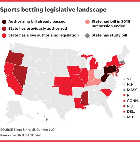 List of States in the US to Bet on Sports Legally